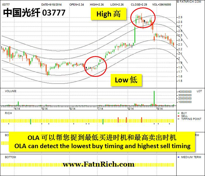 港股中国光纤(03777.HK)