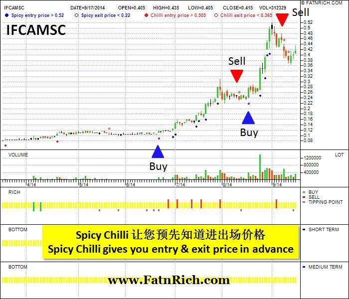 马来西亚股票IFCA多媒体IFCAMSC0023