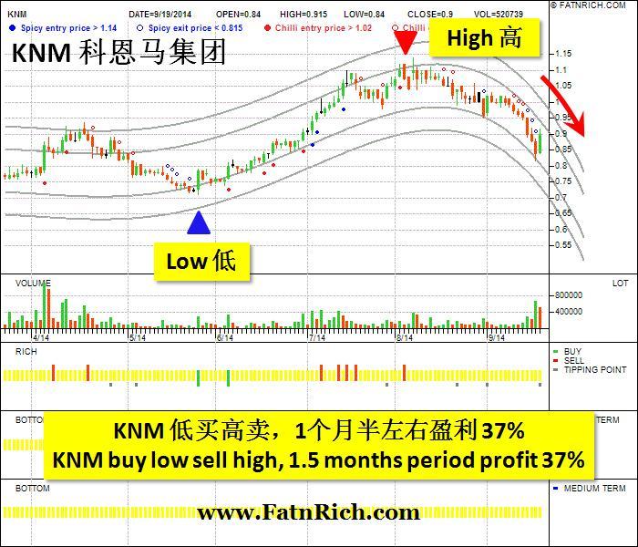 大马股票科恩马集团KNM 7164