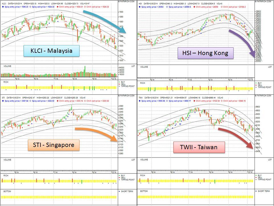 亚洲股市持续低迷 - 马来西亚,新加坡,香港,台湾
