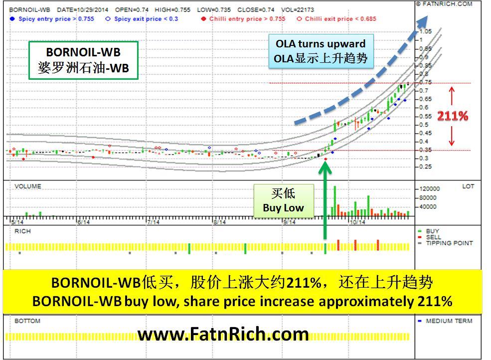 大马股票婆罗洲石油-WB Bornoil-WB chart