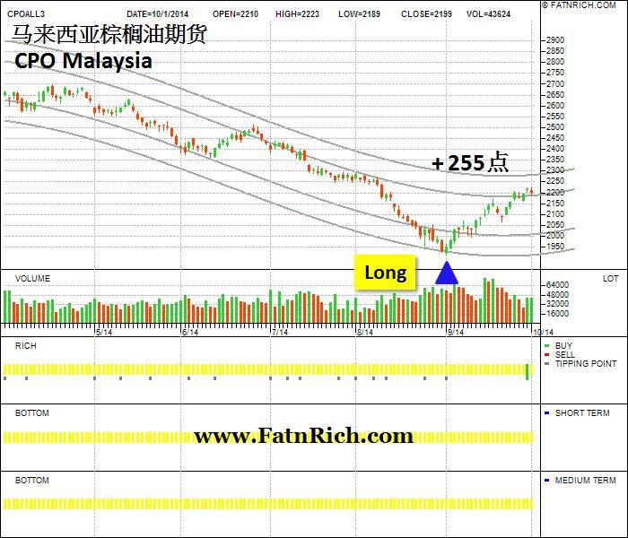 马来西亚棕榈油期货 CPO