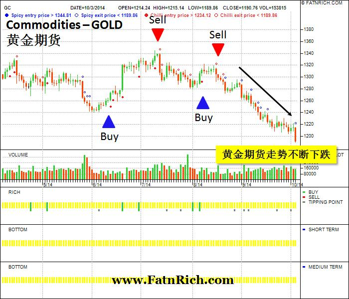 Commodities - Gold