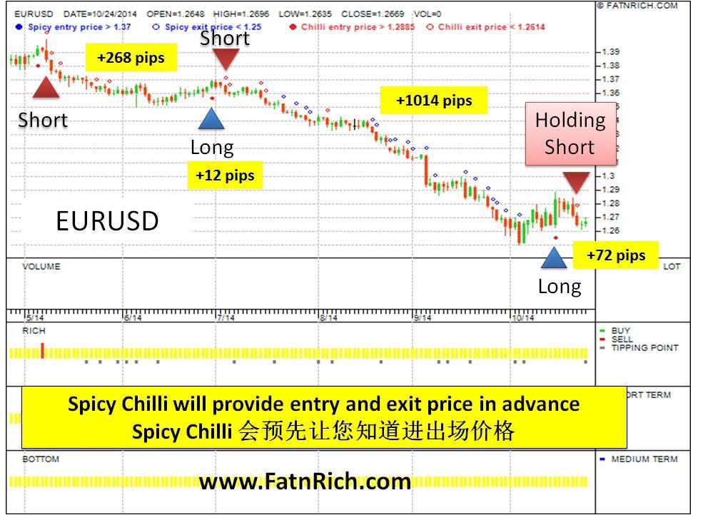 外汇EURUSD欧元兑换美元 chart