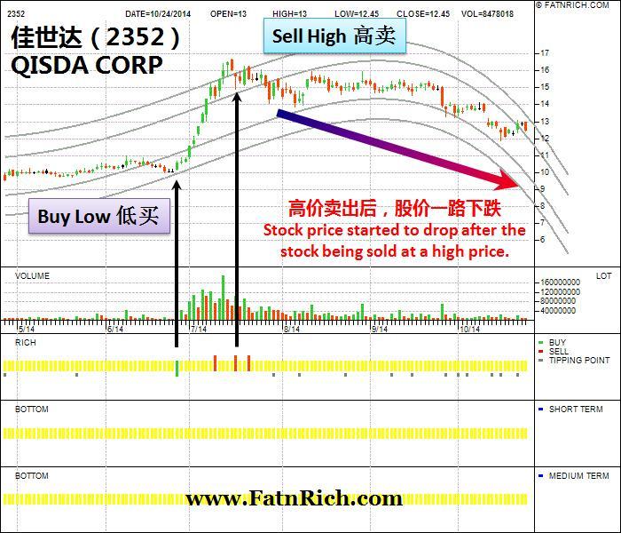 台湾股票佳世达科技 QISDA CORP 2352