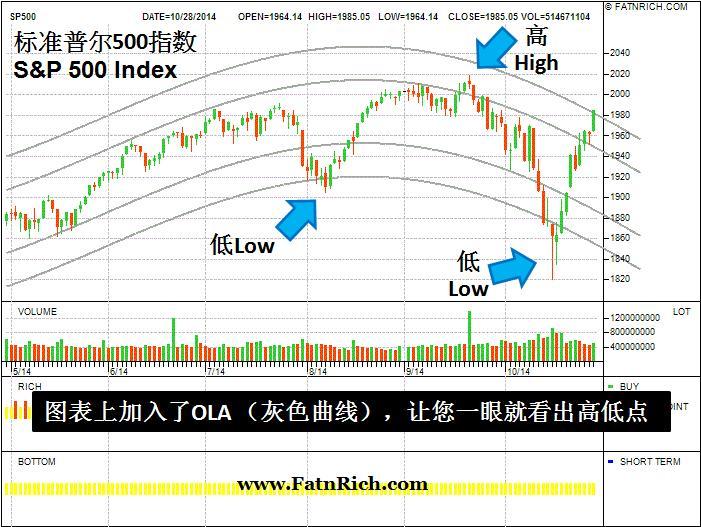 标准普尔 500 指数S&P 500
