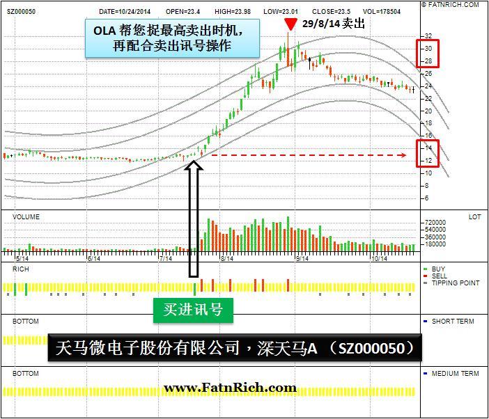 中国股票 SZ000050 深天马A