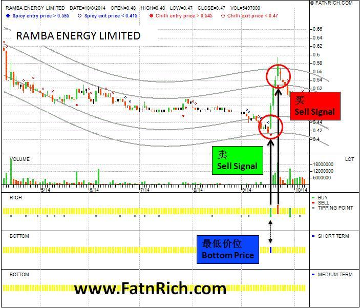 ramba energy limited