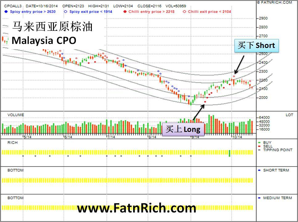 马来西亚棕榈油期货FCPO