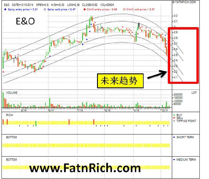 E&O Malaysia