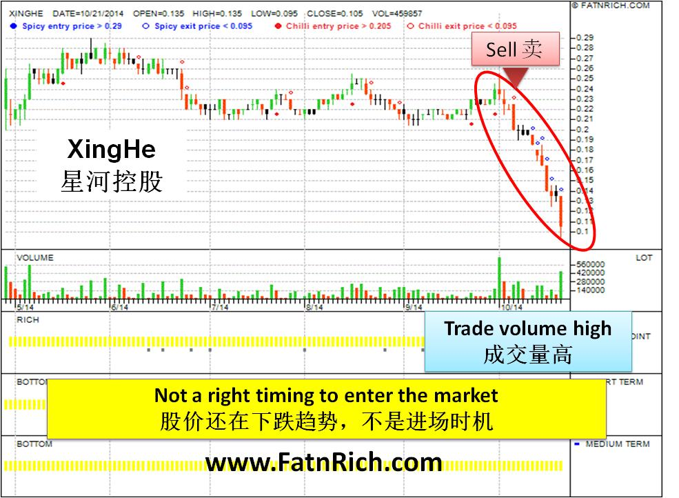 大马股票星河控股 XingHe Chart