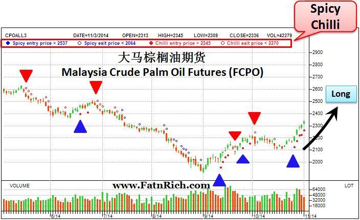 马来西亚棕榈油期 FCPO Malaysia