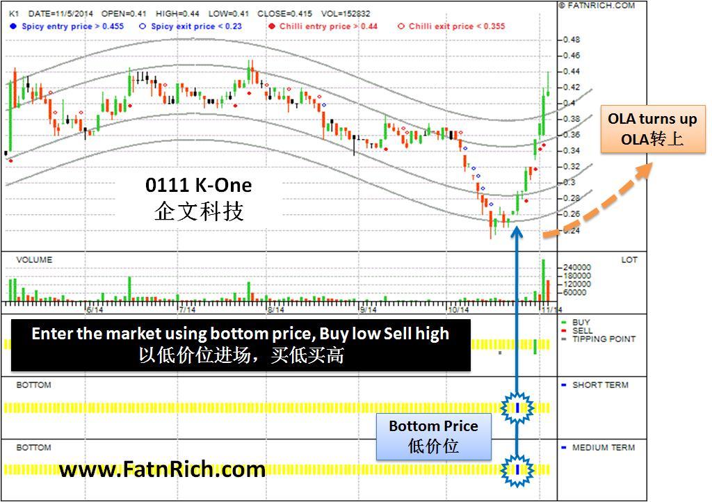 大马股0111 K1 chart