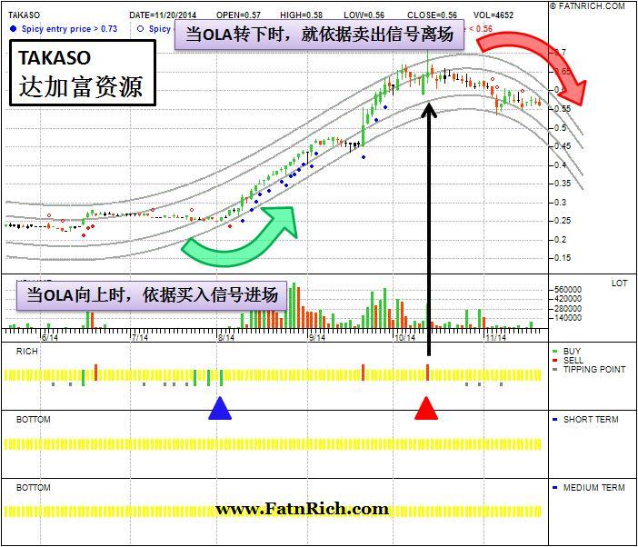 大马股票达加富资源 Takaso 7071 获利翻倍的玩法