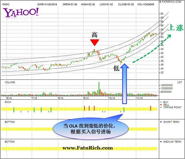 Yahoo! Inc. 美国股票雅虎公司NASDAQ:YHOO