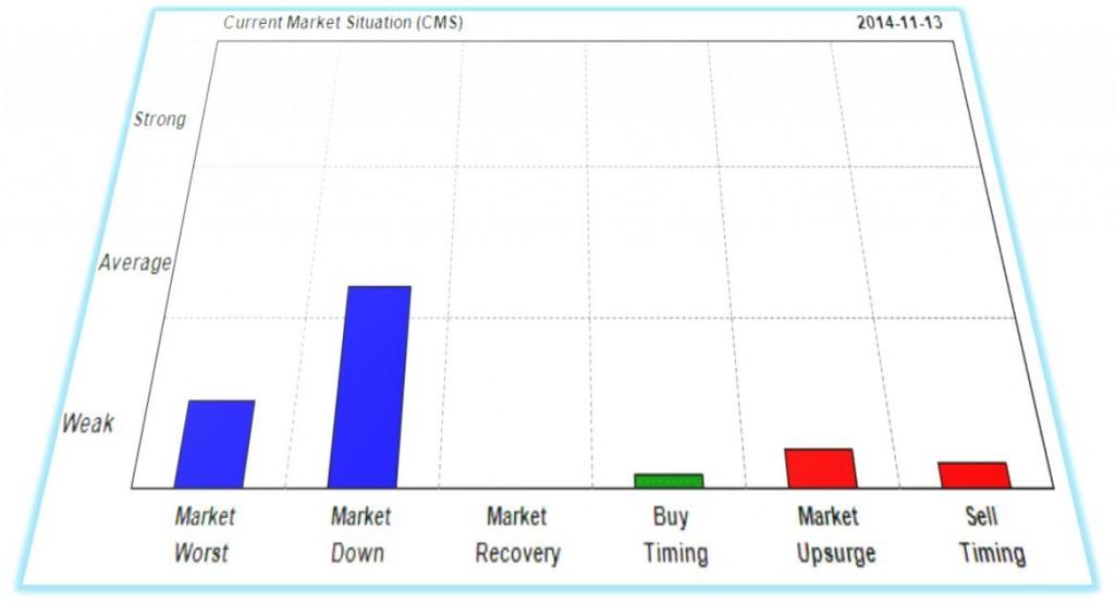 目前的市场形势 CMS