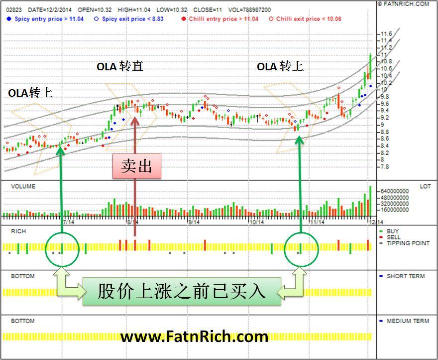 香港股票X安碩A50中國02823股价大幅上涨