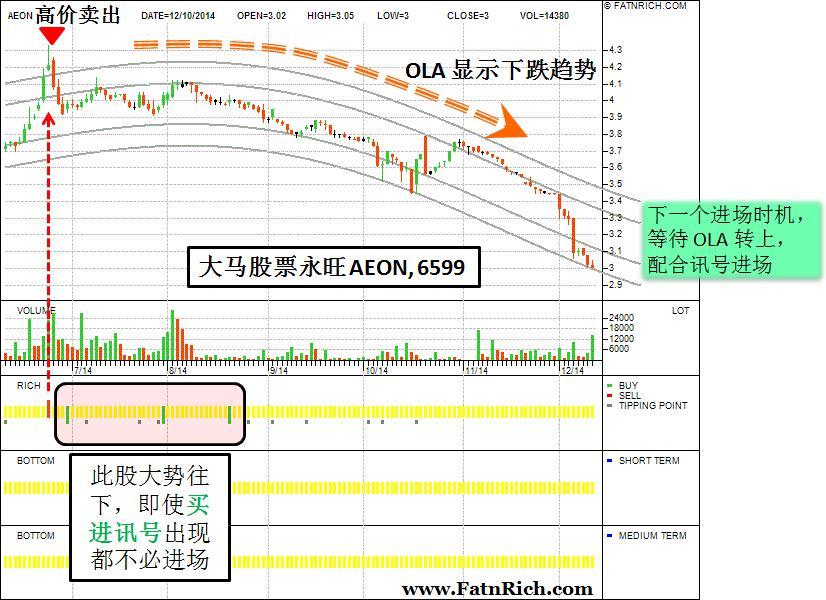马来西亚股票永旺 AEON 个股分析