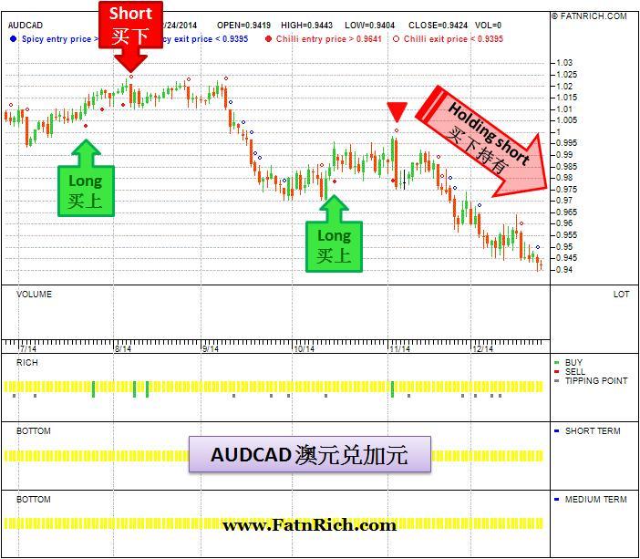 外汇澳元兑加元 AUDCAD 货币对交易策略