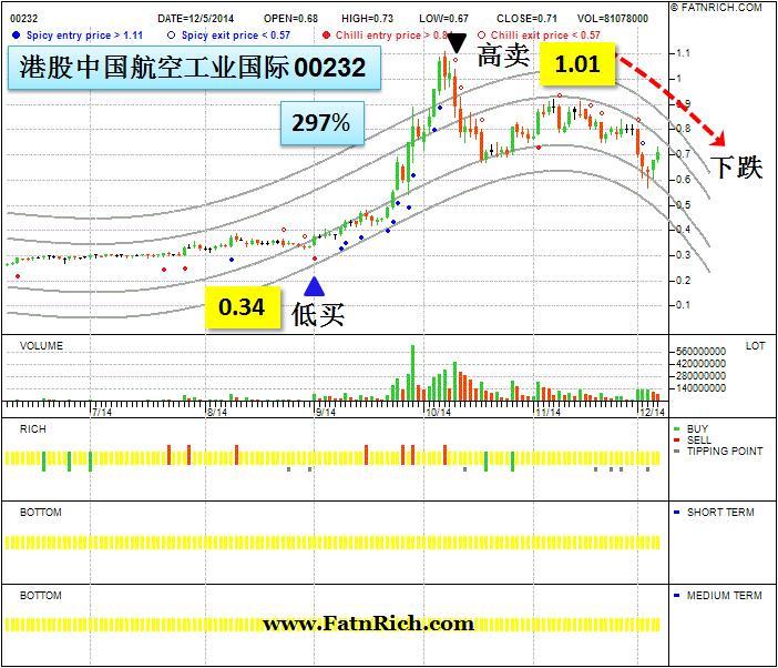 港股中国航空工业国际 (00232) 几时是买进与卖出的时机?