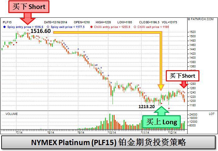 NYMEX Platinum (PLF15)