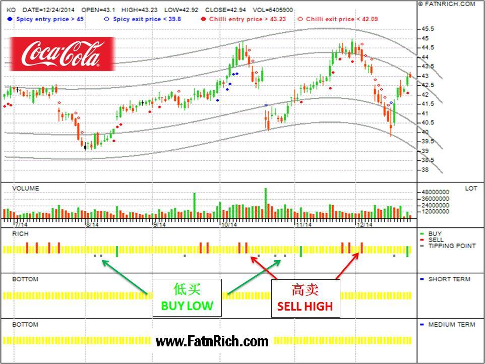 以迅速买卖赚快钱 可口可乐 coca cola