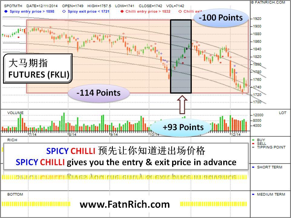 股市低迷持续获利策略 大马期指 (FKLI)
