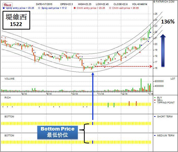以最低价位买进1522堤维西台湾股
