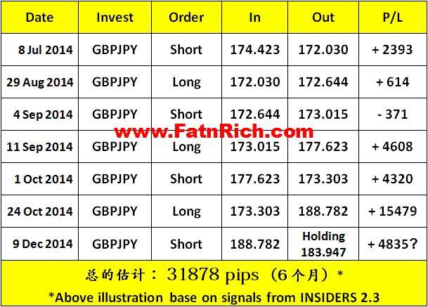 投资外汇英镑兑日元 GBPJPY 获利秘诀