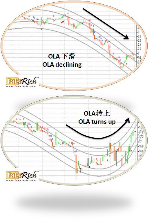 如何挑选上涨股来买?
