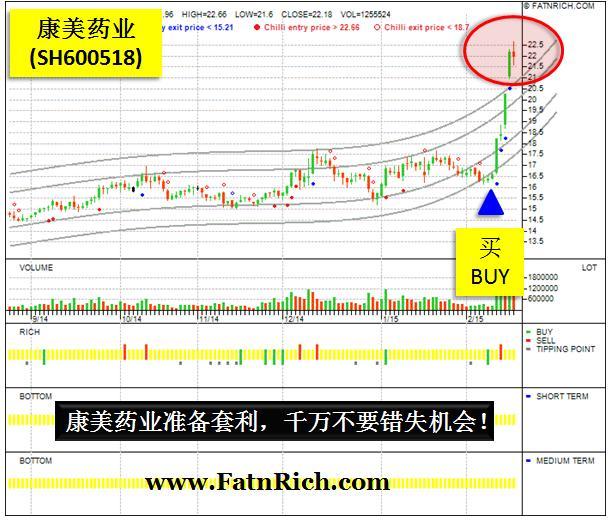 中国股康美药业 SH600518