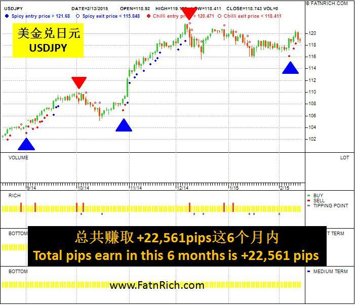 以简单方法来了解外汇美金兑日元 (USDJPY)