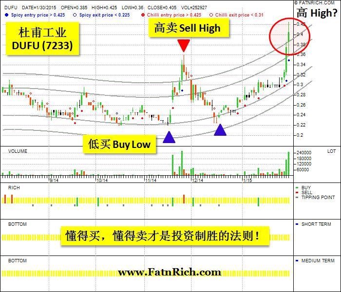 买入杜甫工业DUFU7233后股价日渐上升