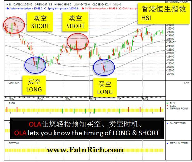 香港恒生期指HSI:通往才富的管道