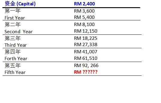 不要再后悔了!快揭以RM 2,400 致富的秘诀!