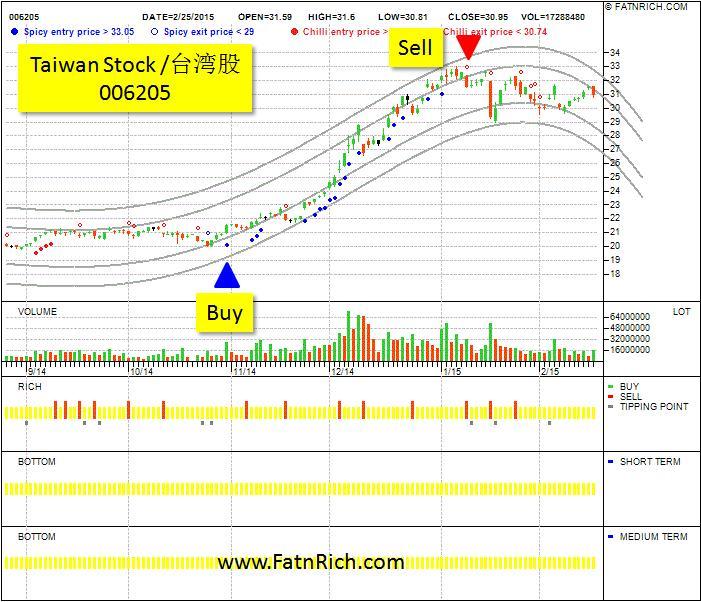 台湾股FB上证006205个股走势股价未上涨前进场