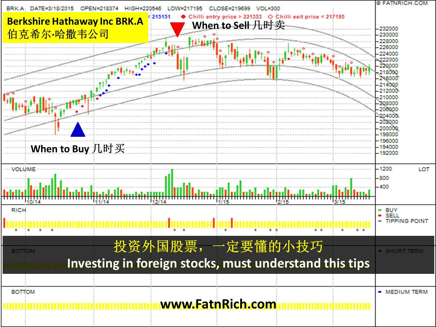NYSE 伯克希尔·哈撒韦公司 Berkshire Hathaway Inc BRK.A