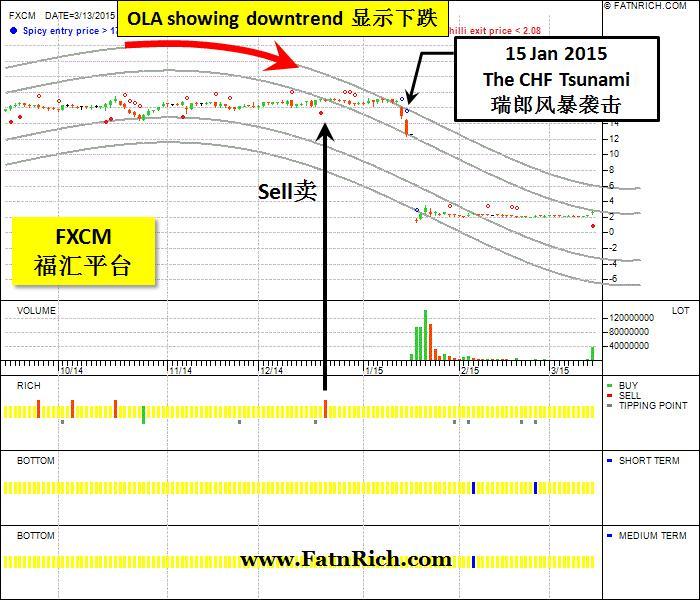 投资美股FXCM福汇要如何避险?