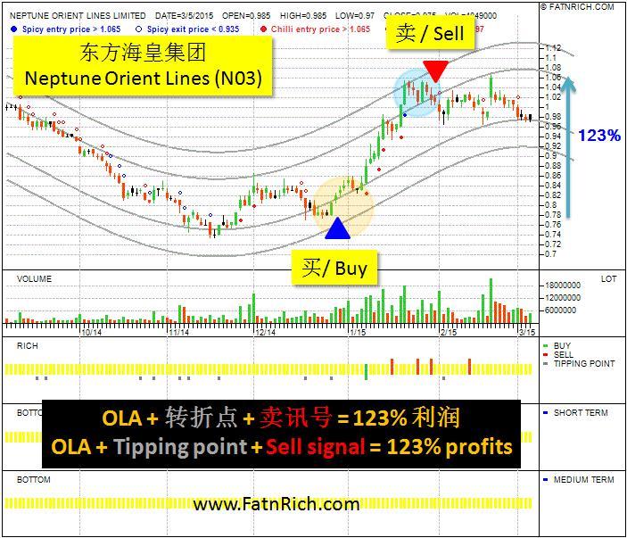 新加坡股票东方海皇集团 (NOL N03) 短期内赚取高利润