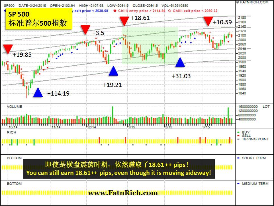 美国标准普尔500指数 (S&P 500,Standard & Poor's 500 index)