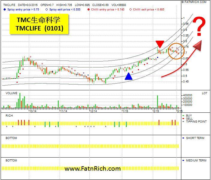 马来西亚股票TMC生命科学 (TMCLIFE 0101)