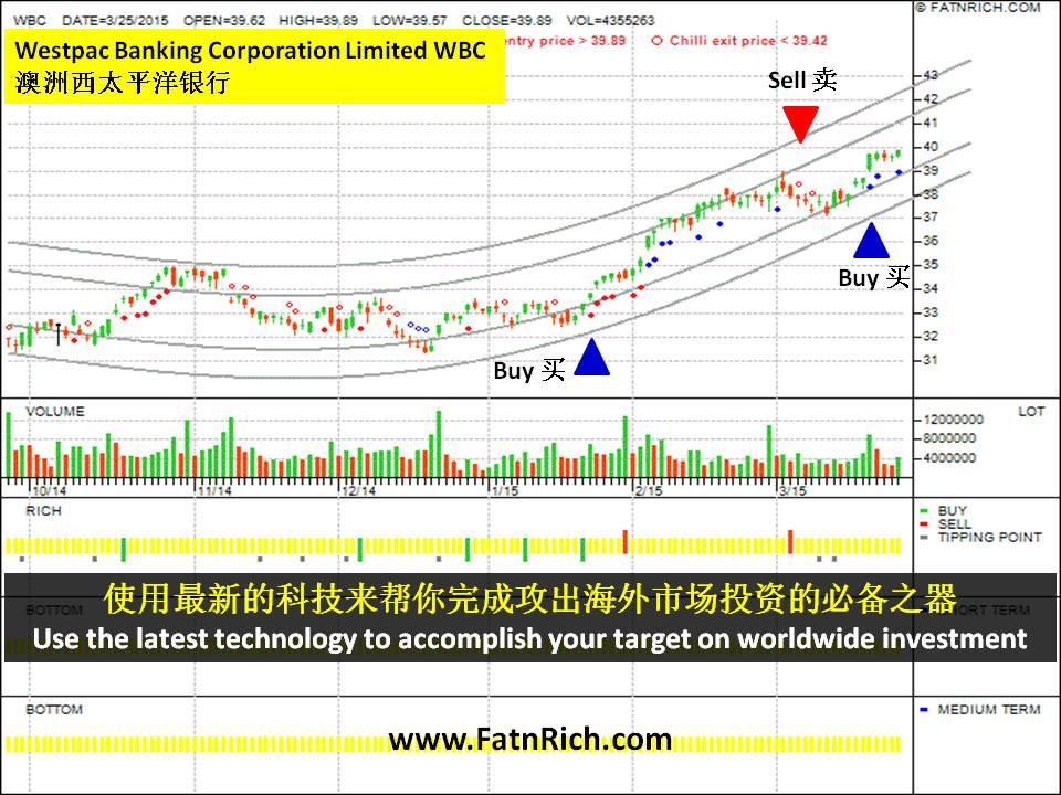 澳洲股票西太平洋银行(Westpac WBC)