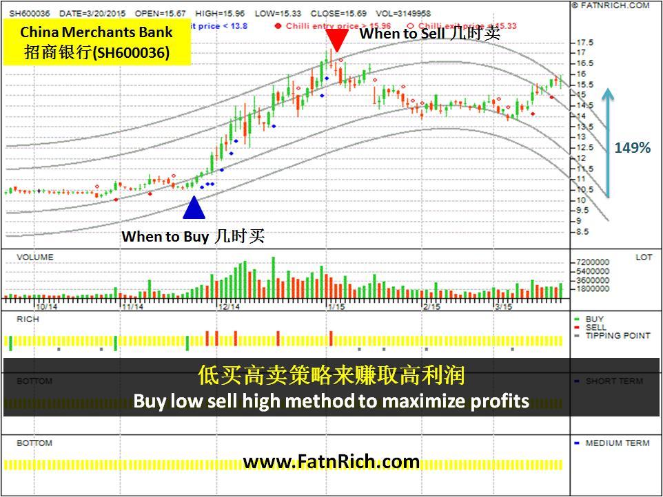 中国股票招商银行 (China Merchants Bank SH600036)