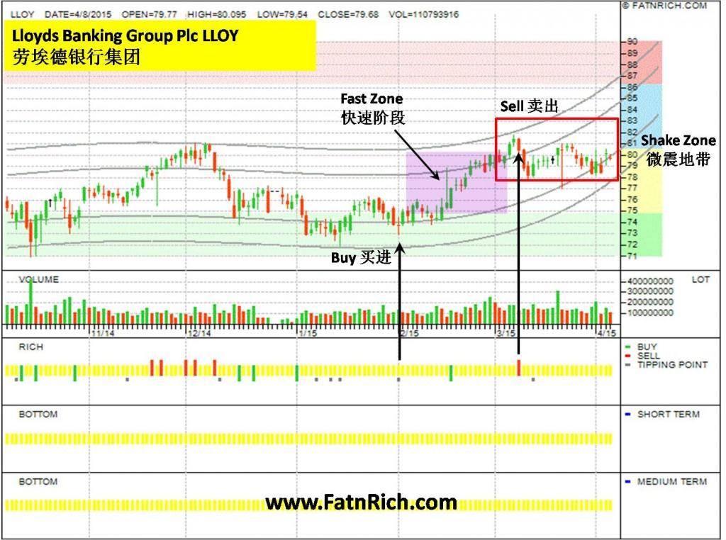 英国股票劳埃德银行集团 Lloyds Banking Group Plc (LLOY)