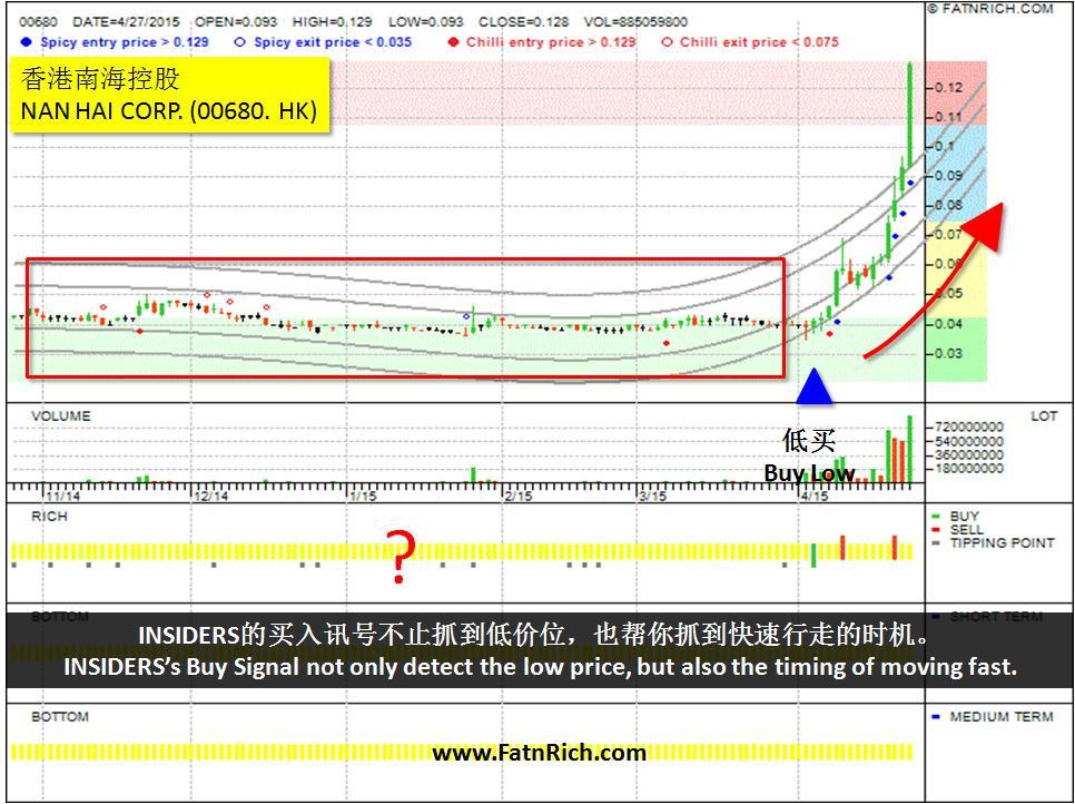 香港南海控股(00680)NAN HAI CORP