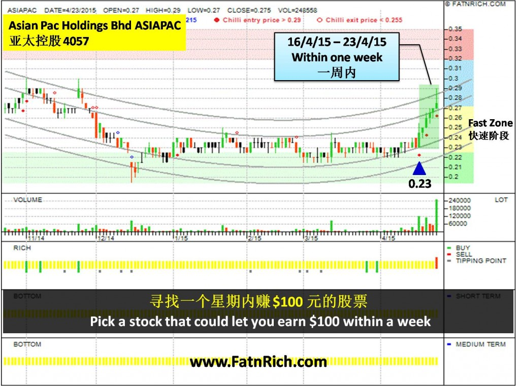 大马亚太控股 ASIAN PAC HOLDINGS BHD (ASIAPAC 4057)