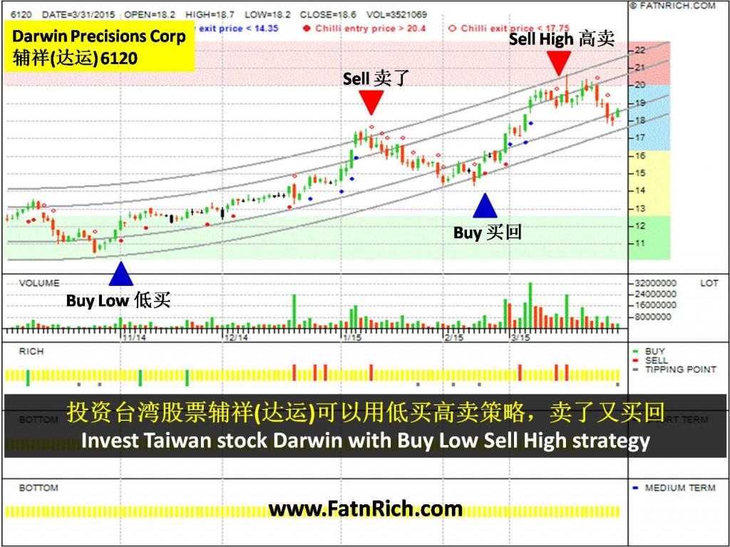 台湾股票辅祥(达运 6120) Darwin Precisions Corp