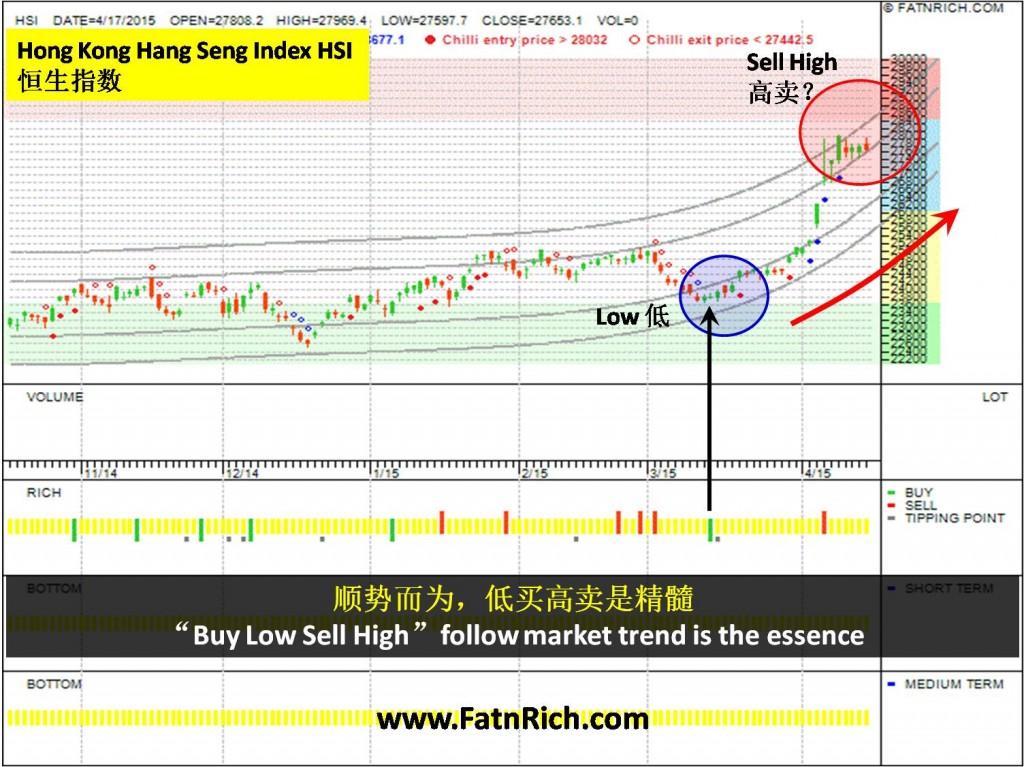 香港恒生指数 Hong Kong Hang Seng Index (HSI)