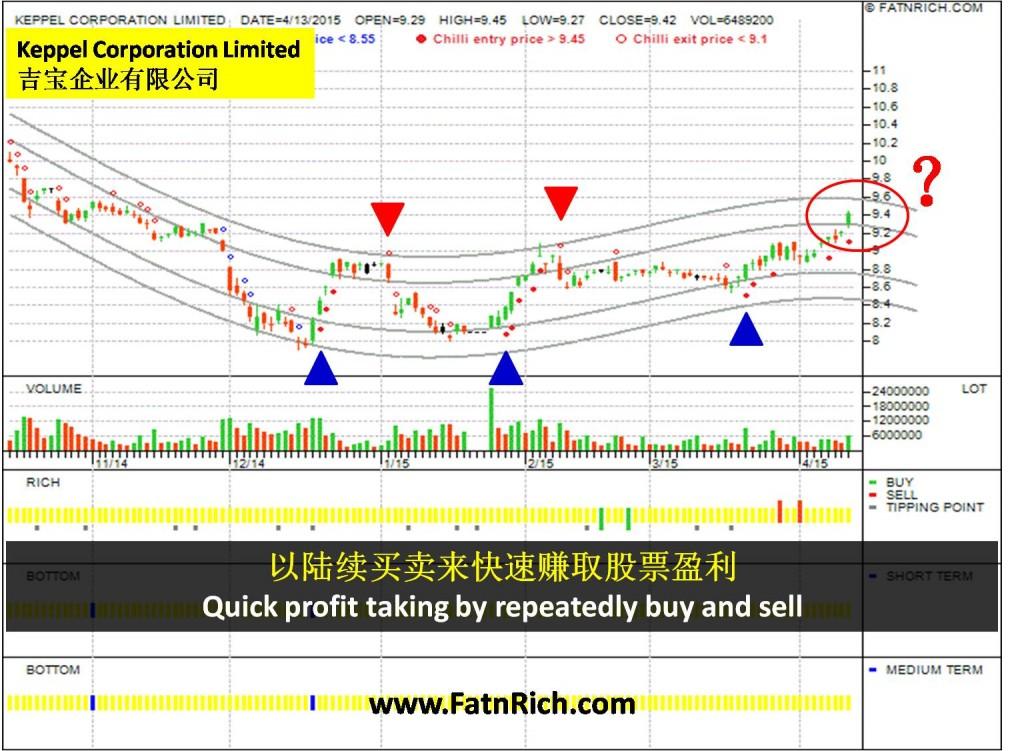 新加坡股票吉宝企业 Keppel Corporation Limited