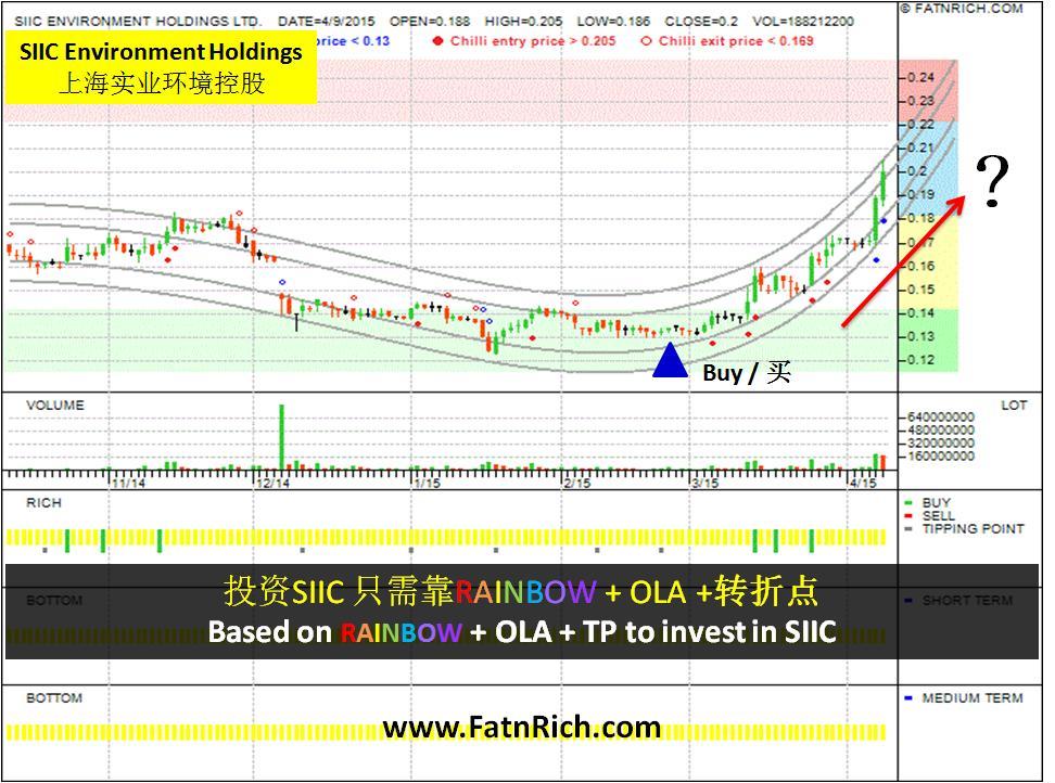新加坡股票上海实业环境控股有限公司 SIIC Environment Holdings Ltd
